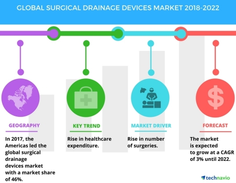 Technavio has published a new market research report on the global surgical drainage devices market from 2018-2022. (Graphic: Business Wire)