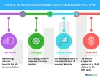 Technavio has published a new market research report on the global automotive steering knuckle market from 2018-2022. (Graphic: Business Wire)