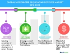 Technavio has published a new market research report on the global microbiome sequencing services market from 2018-2022. (Graphic: Business Wire)