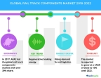 Technavio has published a new market research report on the global rail track components market from 2018-2022. (Graphic: Business Wire)