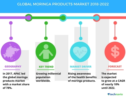 Technavio has published a new market research report on the global moringa products market from 2018-2022. (Graphic: Business Wire)