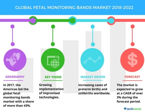 Technavio has published a new market research report on the global fetal monitoring bands market from 2018-2022. (Graphic: Business Wire)