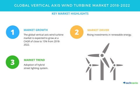 Technavio has published a new market research report on the global vertical axis wind turbine market from 2018-2022. (Graphic: Business Wire)