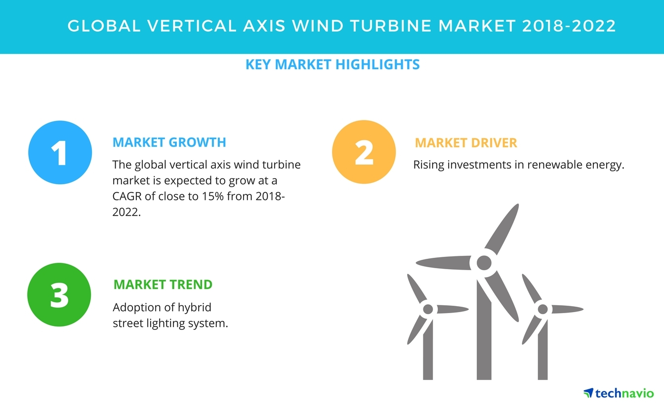 Vertical Axis Wind Turbine Market - Rising Investments in Renewable
