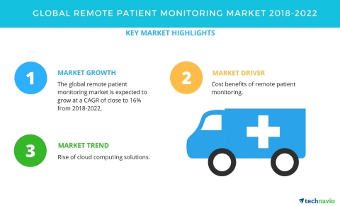 Technavio has published a new market research report on the global remote patient monitoring market from 2018-2022. (Graphic: Business Wire)