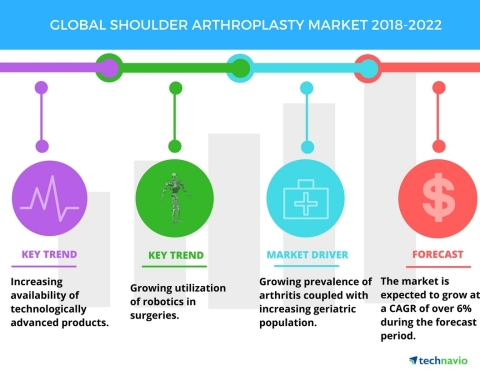 Technavio has published a new market research report on the global shoulder arthroplasty market from 2018-2022. (Graphic: Business Wire)