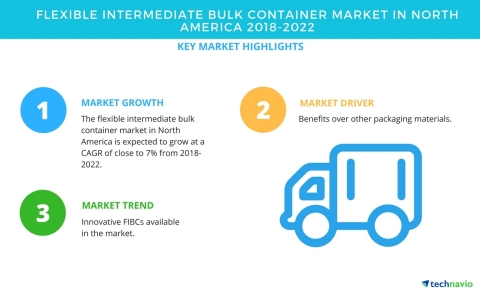 Technavio has published a new market research report on the flexible intermediate bulk container (FIBC) market in North America from 2018-2022. (Photo: Business Wire)