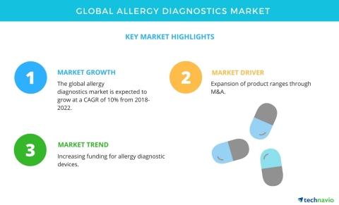 Technavio has published a new market research report on the global allergy diagnostics market from 2018-2022. (Photo: Business Wire)