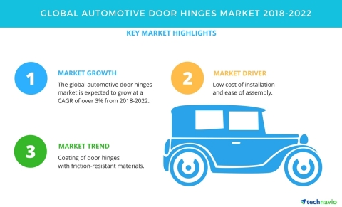 Technavio has published a new market research report on the global automotive door hinges market from 2018-2022. (Photo: Business Wire)