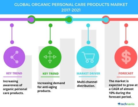 Technavio has published a new market research report on the global organic personal care products market from 2017-2021. (Photo: Business Wire)