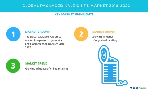 Technavio has published a new market research report on the global packaged kale chips market from 2018-2022. (Photo: Business Wire)