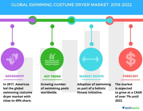 Technavio has published a new market research report on the global swimming costume dryer market from 2018-2022. (Graphic: Business Wire)