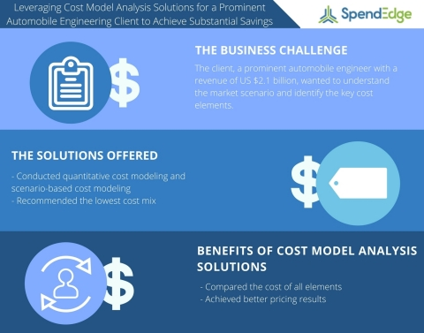 Cost Model Analysis Study on the Automotive Industry (Graphic: Business Wire)