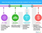 Technavio has published a new market research report on the healthcare RCM outsourcing market in the US from 2018-2022. (Graphic: Business Wire)