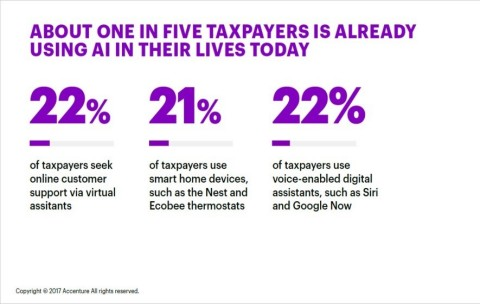 About one in four tax payers is already using AI in their lives today (Photo: Business Wire)