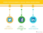 5 Steps for Successful Social Media Monitoring (Graphic: Business Wire)