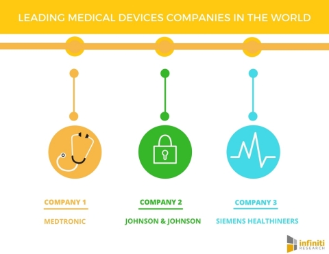 Leading Medical Devices Companies in the World. (Graphic: Business Wire)