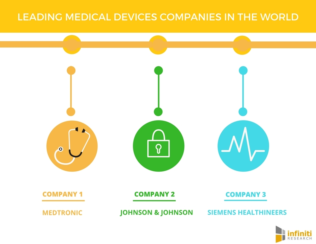 Top Medical Devices Companies in the World | Infiniti Research ...