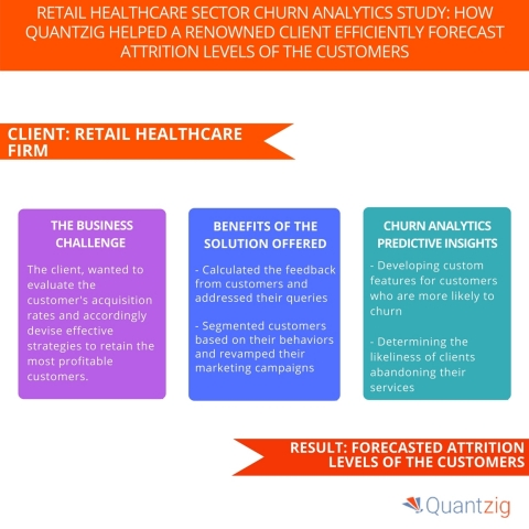 Retail Healthcare Sector Churn Analytics Study How Quantzig Helped a Renowned Client Efficiently Forecast Attrition Levels of the Customers (Graphic: Business Wire)