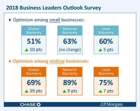 U.S. businesses are feeling more optimistic than they have in years. (Photo: Business Wire)