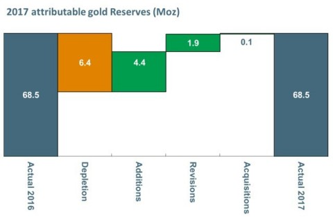 2017 attributable gold Reserves (Moz) (Graphic: Business Wire)
