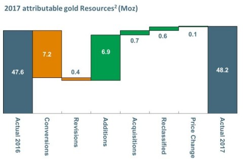 2017 attributable gold Resources(2) (Moz) (Graphic: Business Wire)