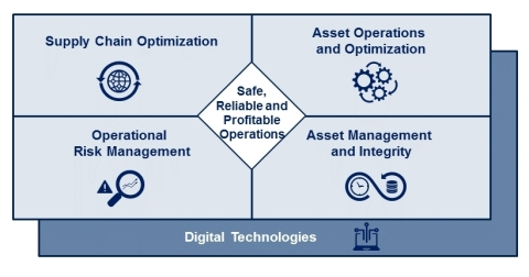 Key areas for Operational Excellence Transformation (Graphic: Yokogawa Electric Corporation)