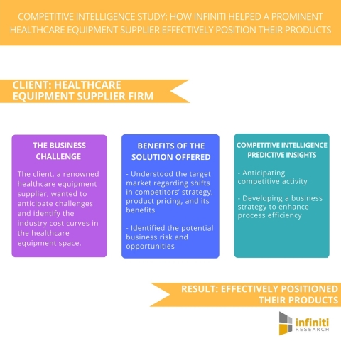 Competitive Intelligence Study How Infiniti Helped a Prominent Healthcare Equipment Supplier Effectively Position their Products (Graphic: Business Wire)