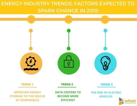 Energy Industry Trends Factors Expected to Spark Change in 2018 (Graphic: Business Wire)
