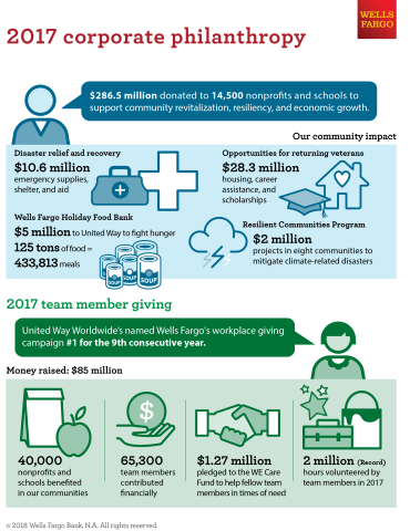Wells Fargo's Corporate Philanthropy Totals $286.5 Million for 2017 (Graphic: Business Wire)