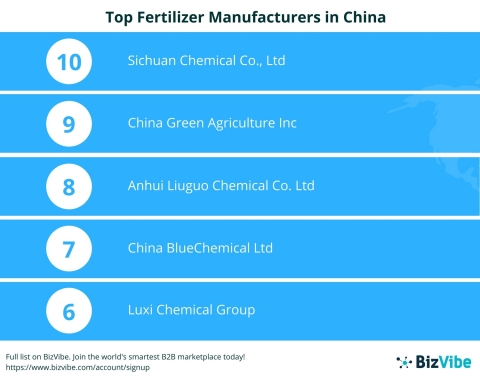 Top 10 Fertilizer Manufacturers in China (Graphic: Business Wire)