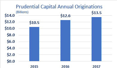 """Prudential Capital has been supporting the varied capital needs of global middle market companies for many years, and we are pleased to have provided a record level of capital this past year,"" said Allen Weaver, senior managing director and head of Prudential Capital Group. ""We have a long-term relationship orientation, which has proven to be very attractive to issuers in this market."" (Graphic: Business Wire)"