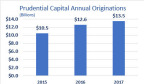 """""""Prudential Capital has been supporting the varied capital needs of global middle market companies for many years, and we are pleased to have provided a record level of capital this past year,"""" said Allen Weaver, senior managing director and head of Prudential Capital Group. """"We have a long-term relationship orientation, which has proven to be very attractive to issuers in this market."""" (Graphic: Business Wire)"""
