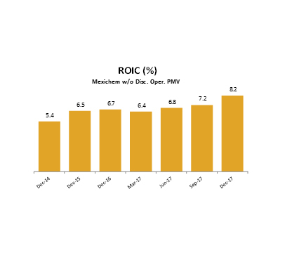 ROIC: Adjusted NOPAT for continuing operations/Adjusted Equity from continuing operations + Liabilit ...