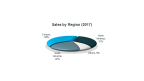 Sales by Region (2017) (Photo: Business Wire)