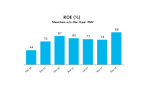 ROE: Income from continuing operations / Adjusted Average Equity from continuing operations (Photo: Business Wire)