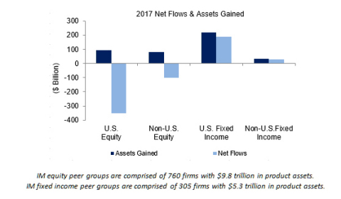 IM equity peer groups are comprised of 760 firms with $9.8 trillion in product assets. IM fixed income peer groups are comprised of 305 firms with $5.3 trillion in product assets.