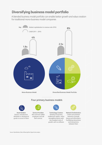 Diversifying business model Portfolio (Graphic: Business Wire)