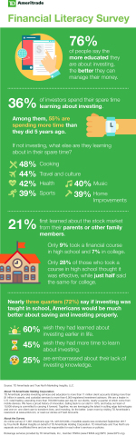 TD Ameritrade's Financial Literacy Survey (Graphic: Business Wire).