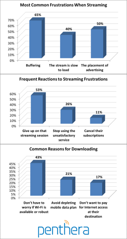 A study of 804 men and women, aged 18-64, who stream videos on mobile devices revealed common streaming pain points and reasons for downloading content. (Graphic: Business Wire)
