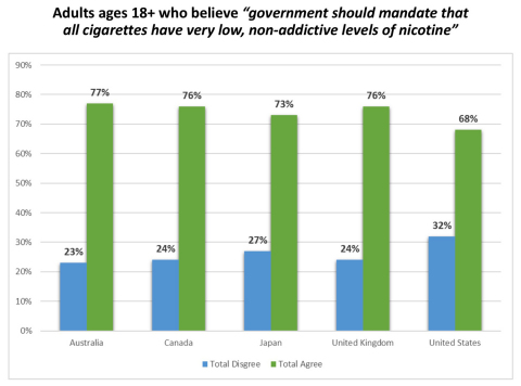 Support for a government nicotine reduction mandate was similar across all 5 countries surveyed. (Graphic: Business Wire)