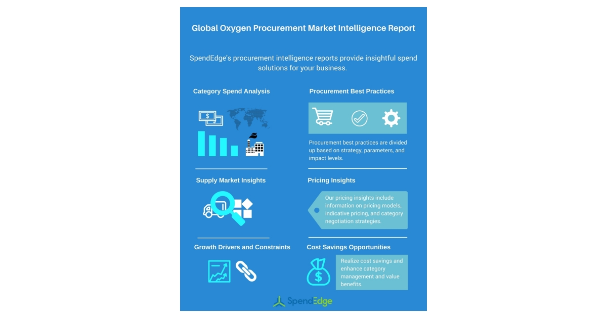 Oxygen Procurement Research – Market Trends and Spend Analysis by
