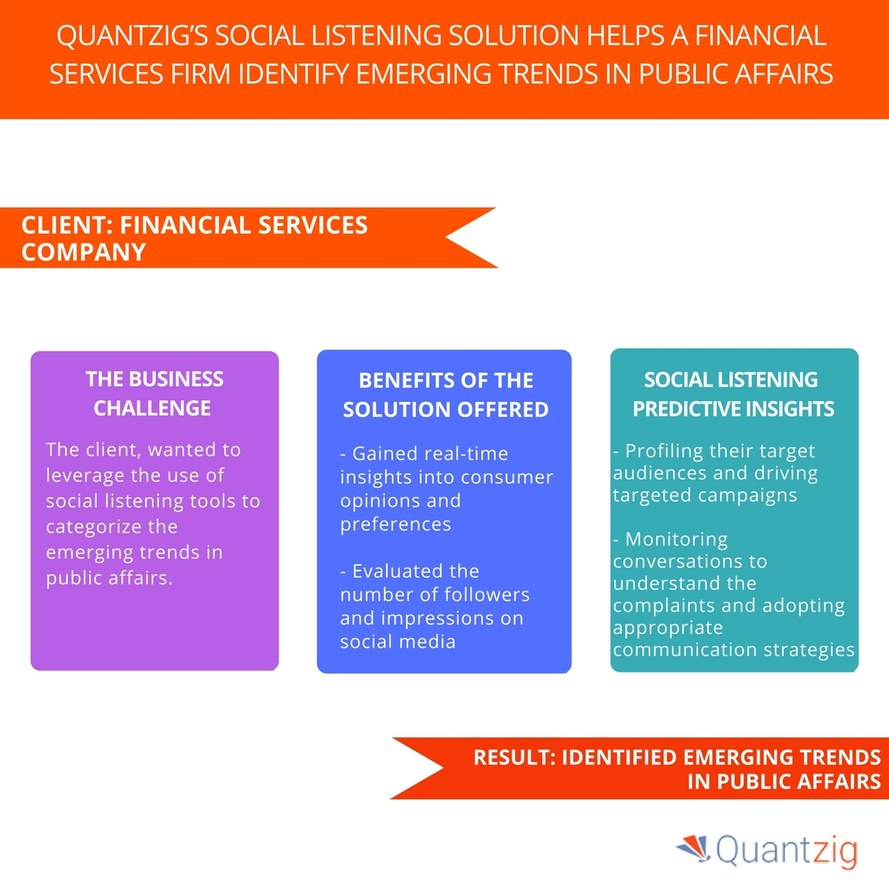 financial services industry players can now identify emerging trends