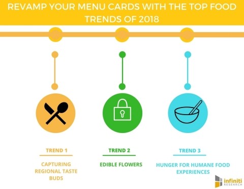 Revamp Your Menu Cards with the Top Food Trends of 2018 (Graphic: Business Wire)