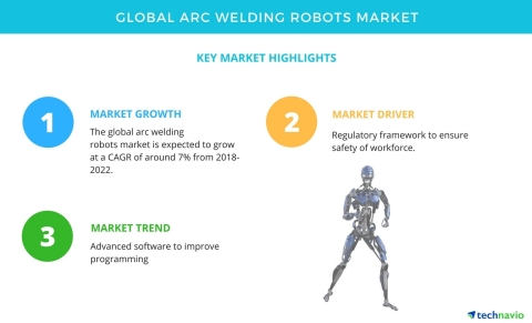 Technavio has published a new market research report on the global arc welding robots market from 2018-2022. (Graphic: Business Wire)