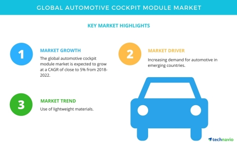 Technavio has published a new market research report on the global automotive cockpit module market from 2018-2022. (Graphic: Business Wire)