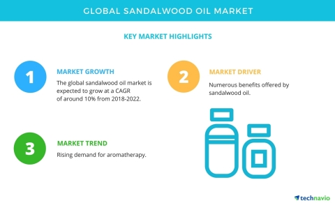 Technavio has published a new market research report on the global sandalwood oil market from 2018-2022. (Graphic: Business Wire)