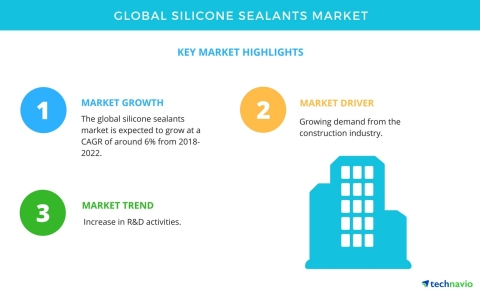 Technavio has published a new market research report on the global silicone sealants market from 2018-2022. (Graphic: Business Wire)
