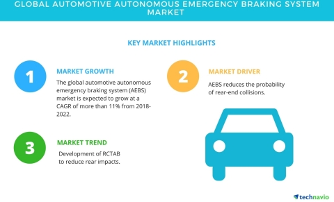 Technavio has published a new market research report on the global automotive autonomous emergency braking system market from 2018-2022. (Graphic: Business Wire)