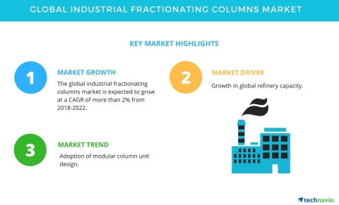 Technavio has published a new market research report on the global industrial fractionating columns market from 2018-2022. (Graphic: Business Wire)